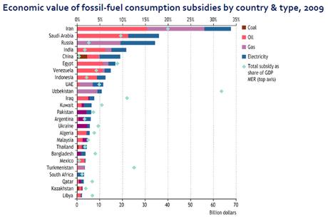Los combustibles fósiles reciben 5 veces más dinero en ayudas que las renovables