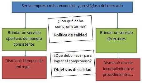 Definición de los objetivos de calidad.