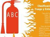 Clasificación Tipos Fuego Extintores