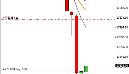 Mi camino diario en el trading: día 317 (03/08/2015) – Iniciando un nuevo mes de #trading