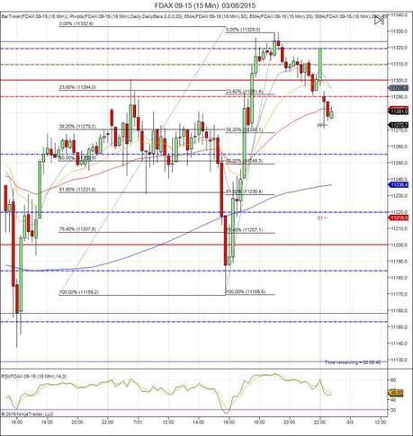 Diario de trading de Sergi, Día 317 sesión DAX