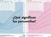 dichosos percentiles