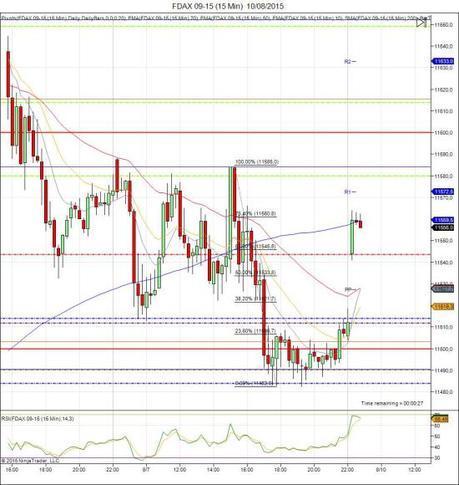Diario de trading de Sergi, Día 322 sesión DAX