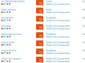 Indice KLOUT impacto redes sociales: nivel mejores