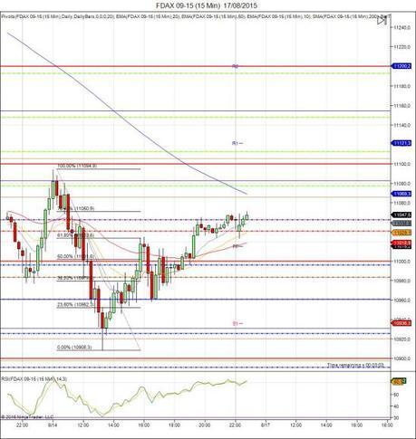 Diario de trading de Sergi, Día 326 sesión DAX