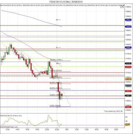 Diario de trading de Sergi, Día 329 sesión DAX