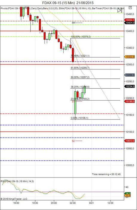 Diario de trading de Sergi, Día 330 sesión DAX