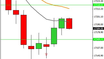 Mi camino diario en el trading: día 324 (12/08/2015) – Un día más de operativa