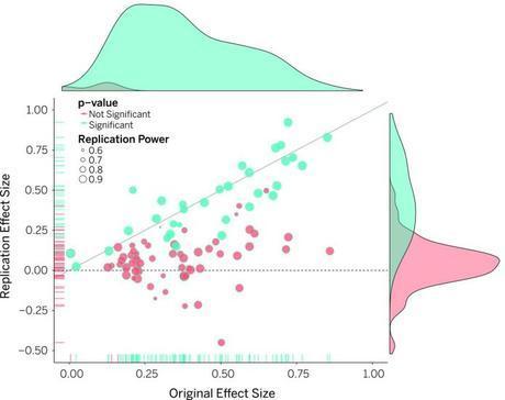 De 100 estudios de psicología, sólo 39 resultados fueron reproducibles, ¿qué significa esto?