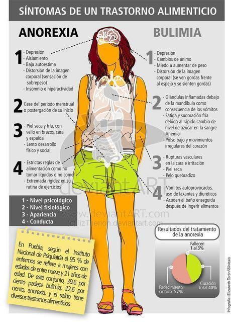 (Infografía) Síntomas de Bulimia y Anorexia nerviosa