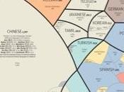 lenguajes mundo