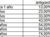 Nueva escala antigüedad docente pcia. buenos aires. 2013