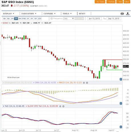 Materias Primas, Dólar Norteamericano y Paridad Euro/Dólar; Cierre Técnico Semana Nº 37/2015.