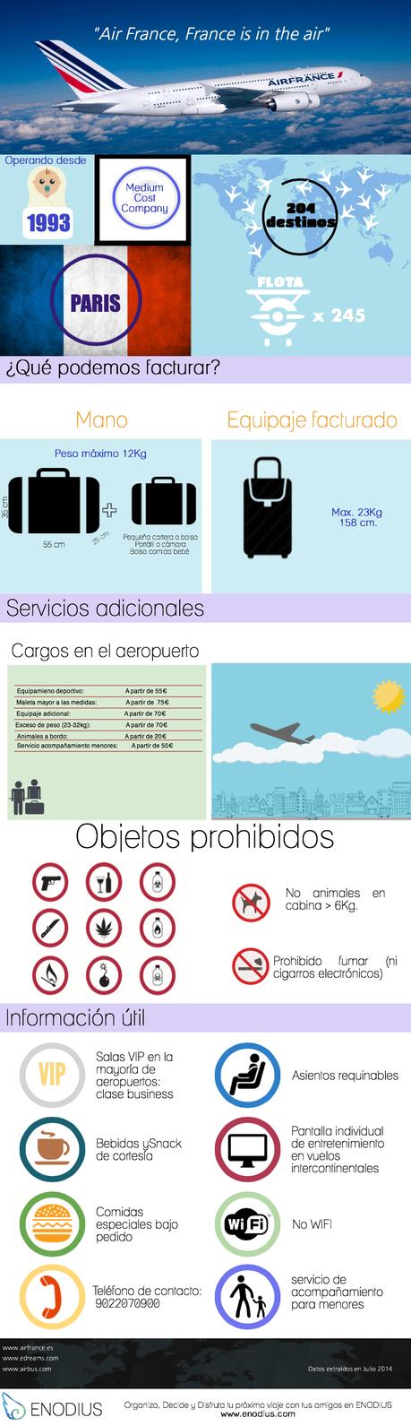 Air France infografia