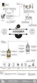 La moda de las ginebras