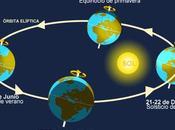 Éste septiembre tendrá duración igual noche. Será equinoccio otoñal primaveral