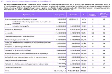 ayudas año 2011 (España)