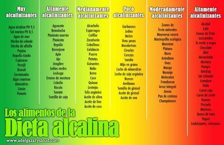 alimentos dieta alcalina pdf