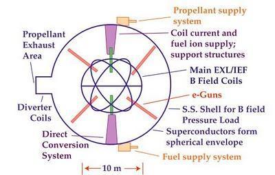 Reactores de fusión Polywell y como podría ser la colonización del espacio si tuviesen éxito.