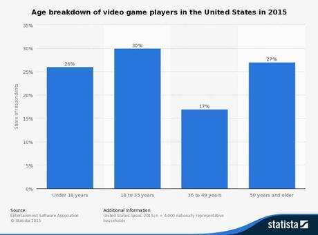 Jugadores de videojuegos según su edad