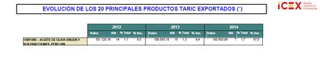 Como detectar oportunidades de negocio para exportar e importar productos usando estadísticas de comercio internacional