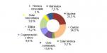 Agosto 2015: 31,7% generación eléctrica renovable
