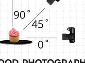 Food Photography mejores ángulos para fotografía culinaria buenas noticias