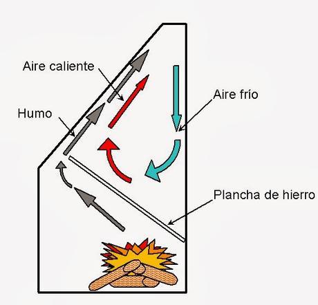 Medidas chimenea u hogar parte i paperblog for Hogar a lena medidas