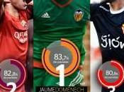 Jaume Domènech lider Ranking Mejor Portero Liga BBVA
