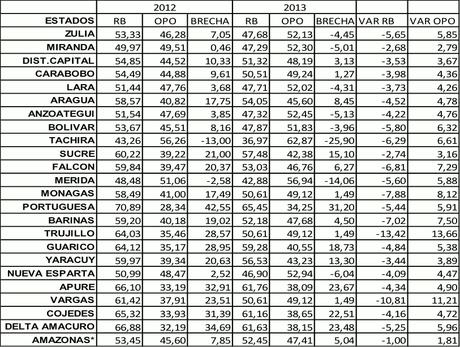 El legado político electoral de Chávez en clave de 6-D. ¿Zonas de riesgo electoral (IV)