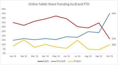 Microsoft ganó en octubre más dinero con Surface que Apple con el iPad