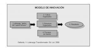 """El reto de la Innovación """"construir fábricas de líderes"""""""
