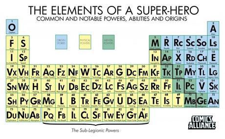 La Tabla periódica de superpoderes