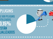 Infografía sobre WordPress