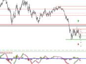 Evolución Divisas EUR/USD