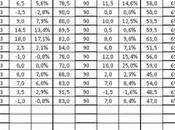 escandaloso 'error' encuestas favor Ciudadanos (II)