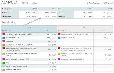 Resultados elecciones generales 2015 en almad n congreso for Resultados elecciones ministerio interior