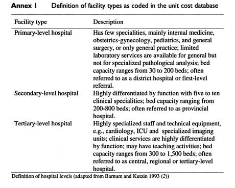 ¿Cual es el nivel de tu hospital?