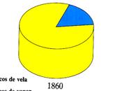revolución navegación (siglo xix)