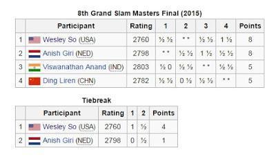 "Magnus Carlsen en el ""Qatar Masters Open 2015"" (VI)"