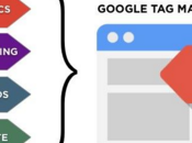 Google Manager: Retomando control