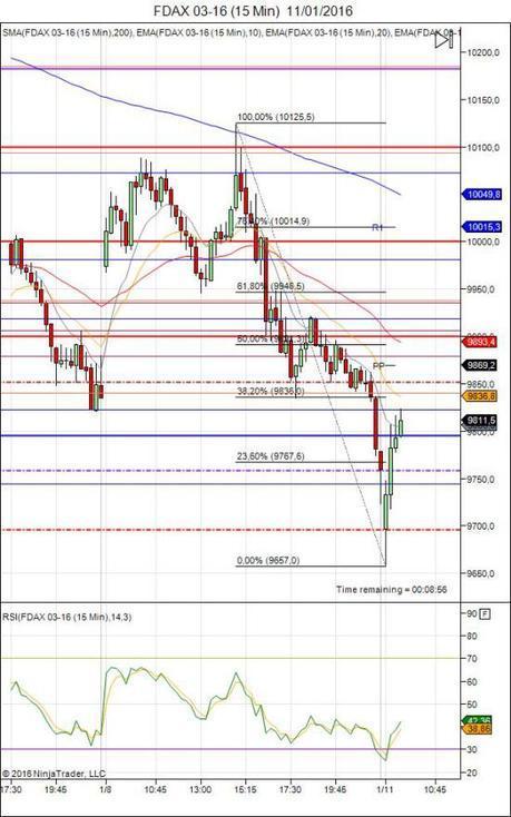 Diario de trading de Sergi, Día 397 sesión DAX