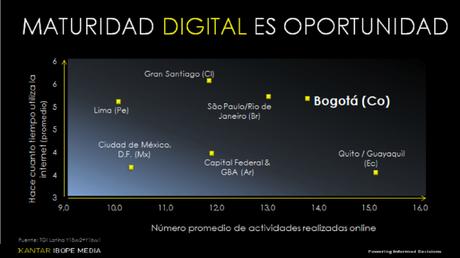 oportunidad digital