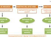 KPIs Indicadores Clave Rendimiento: mide objetivo