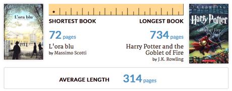 Mi 2015 en libros.