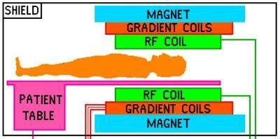 ¿Porque la Resonancia Magnetica es tan Ruidosa?