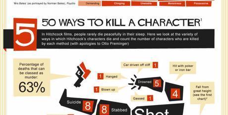 Infografía - 50 maneras de matar