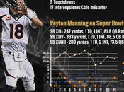 Infografía: Quarterbacks Super Bowl