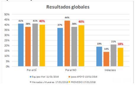 """El """"YES OR NO"""" de Juan Evo Morales Ayma"""