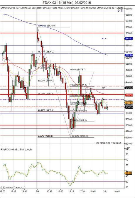 Diario de trading de Sergi, Día 407 sesión DAX